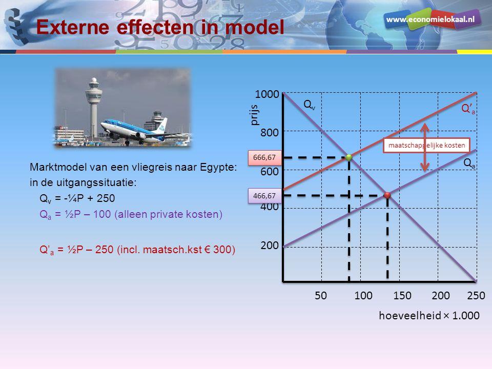 www.economielokaal.nl Externe effecten in model hoeveelheid × 1.000 prijs 200 400 600 800 1000 50100150200250 QvQv QaQa Q' a Marktmodel van een vliegreis naar Egypte: in de uitgangssituatie: Q v = -¼P + 250 Q a = ½P – 100 (alleen private kosten) Q' a = ½P – 250 (incl.