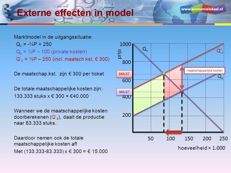 www.economielokaal.nl Externe effecten in model hoeveelheid × 1.000 prijs 200 400 600 800 1000 50100150200250 QvQv QaQa Q' a Marktmodel in de uitgangs