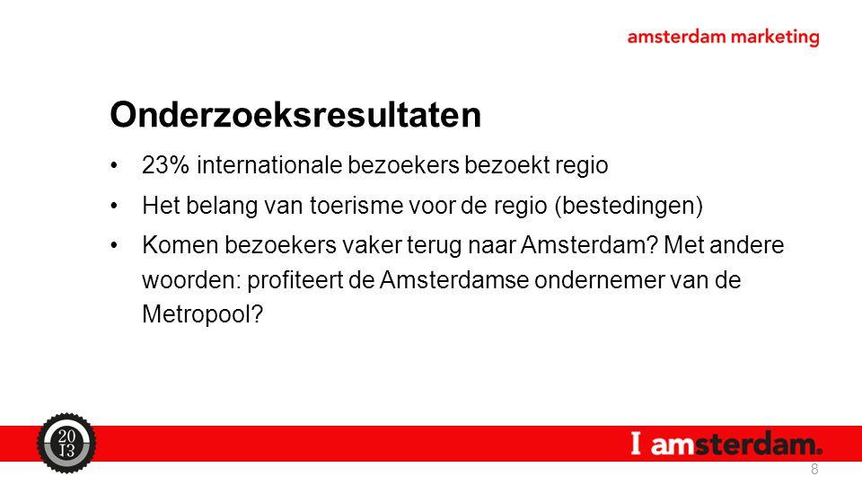 Onderzoeksresultaten 23% internationale bezoekers bezoekt regio Het belang van toerisme voor de regio (bestedingen) Komen bezoekers vaker terug naar Amsterdam.