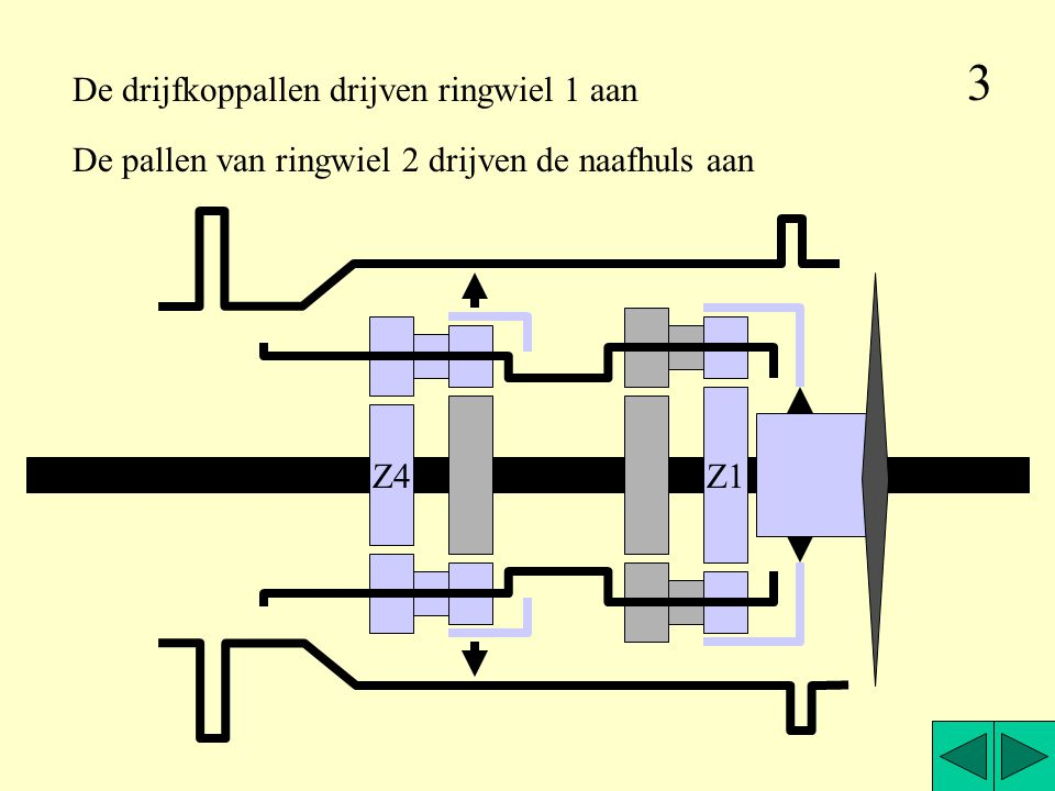 Z1 Z4 De pallen van ringwiel 2 drijven de naafhuls aan De drijfkoppallen drijven ringwiel 1 aan 3