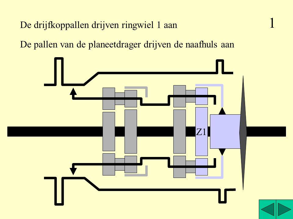 Z1 De pallen van de planeetdrager drijven de naafhuls aan De drijfkoppallen drijven ringwiel 1 aan 1