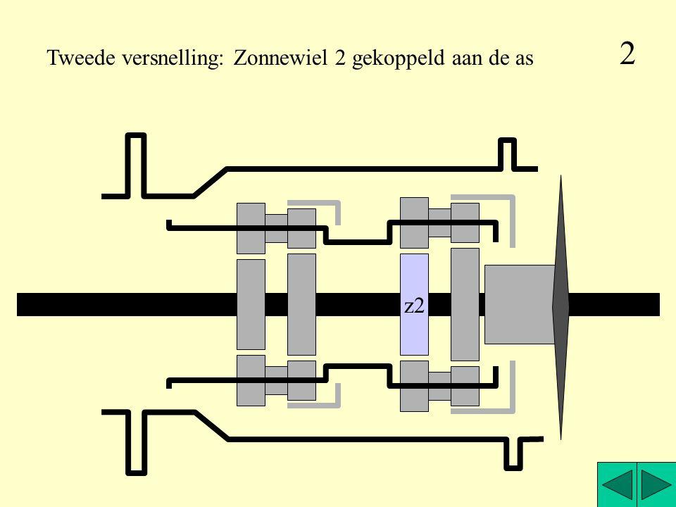 z2 Tweede versnelling: Zonnewiel 2 gekoppeld aan de as 2