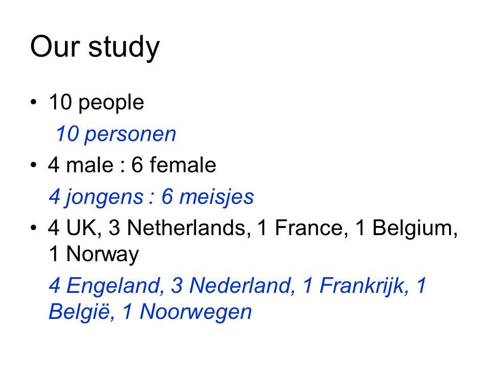Our study 10 people 10 personen 4 male : 6 female 4 jongens : 6 meisjes 4 UK, 3 Netherlands, 1 France, 1 Belgium, 1 Norway 4 Engeland, 3 Nederland, 1