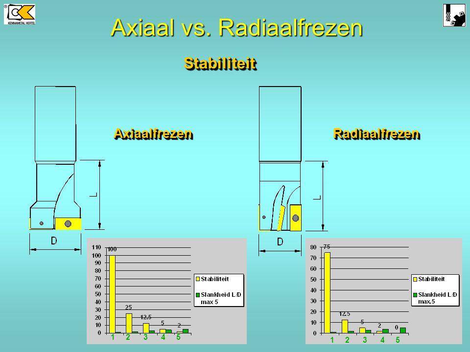 AxiaalfrezenAxiaalfrezen Fz RadiaalfrezenRadiaalfrezen SpaanvormingSpaanvorming Bij radiaal frezen is de spaan- dikte Fz niet constant. De snedebreedt