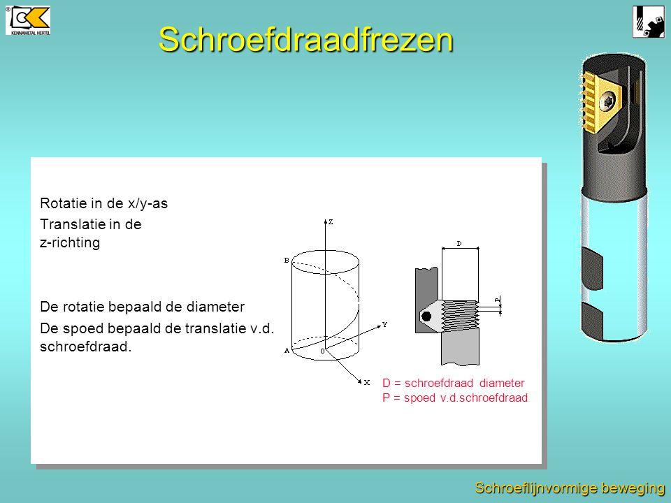 StabiliteitStabiliteit RadiaalfrezenRadiaalfrezen AxiaalfrezenAxiaalfrezen 1 2 3 4 5 Axiaal vs. Radiaalfrezen