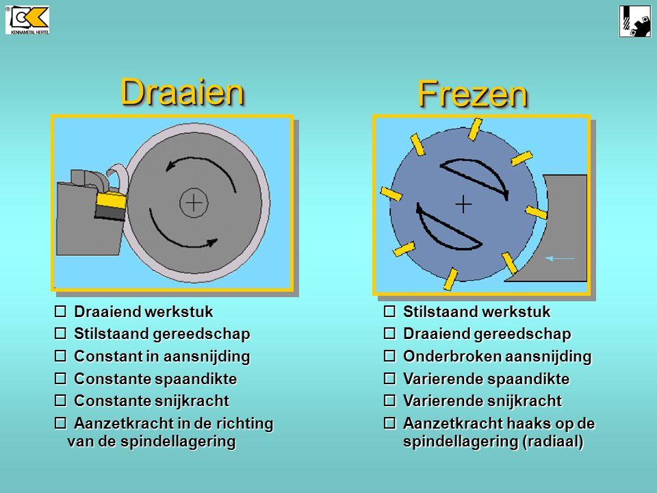 DraaienDraaien FrezenFrezen oDraaiend werkstuk oStilstaand gereedschap oConstant in aansnijding oConstante spaandikte oConstante snijkracht oAanzetkracht in de richting van de spindellagering oStilstaand werkstuk oDraaiend gereedschap oOnderbroken aansnijding oVarierende spaandikte oVarierende snijkracht oAanzetkracht haaks op de spindellagering (radiaal)
