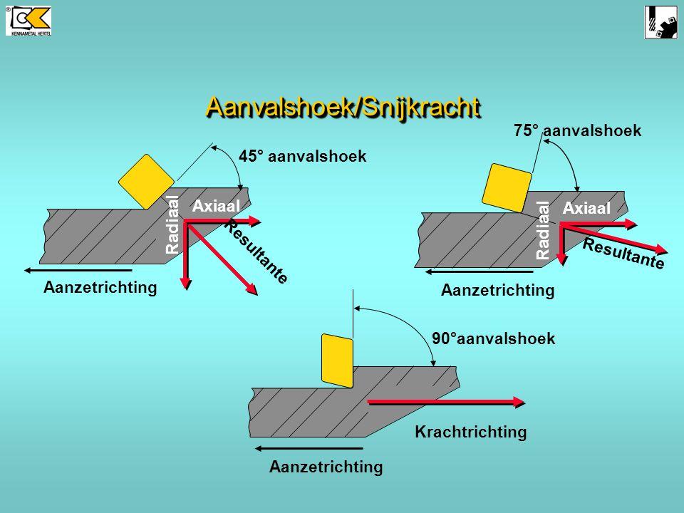 19 SnijkrachtSnijkracht Aanzet Werkstuk Frees- draairichting Frees- draairichting Aanzet Werkstuk