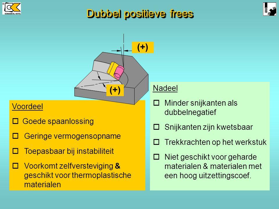 Positive axiale hoekPositieve radiale hoek (+)