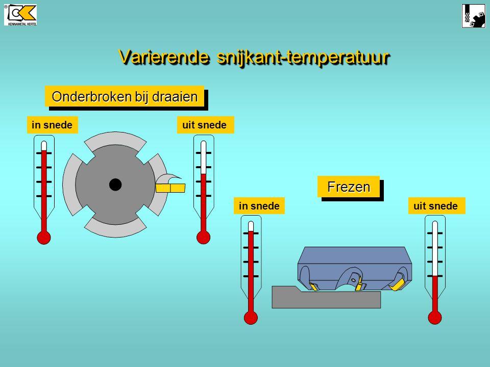 Varierende snijkant-temperatuur Onderbroken bij draaien in snedeuit snede FrezenFrezen in snedeuit snede