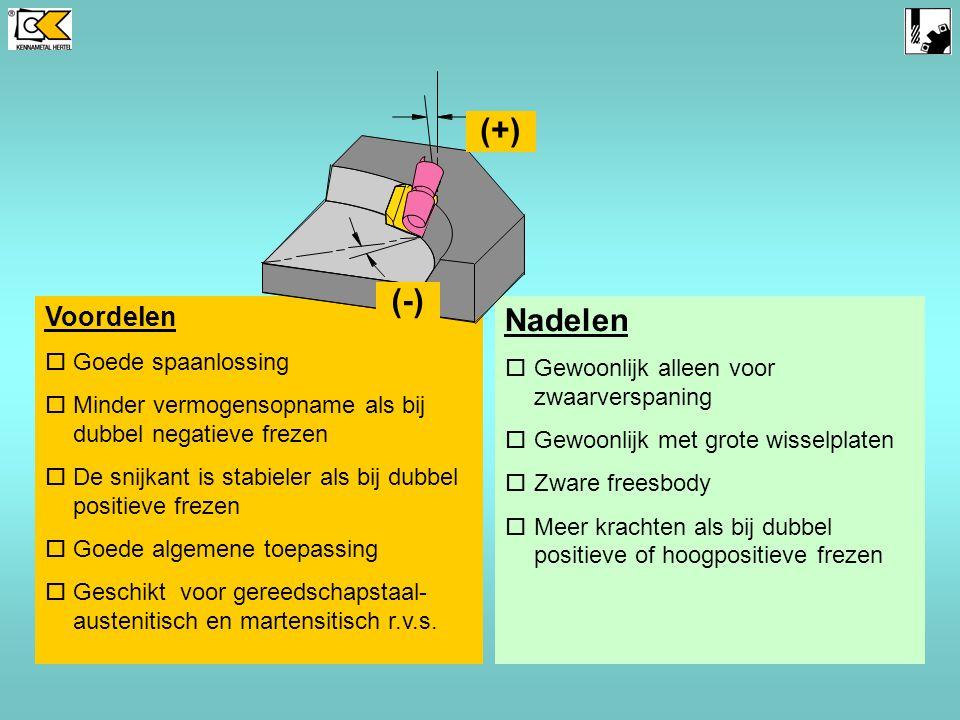 (-) Positieve axiale hoek Negatieve radiale hoek (+) (-)