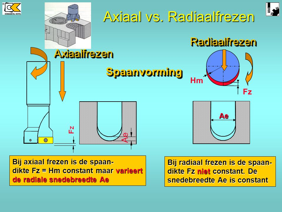 AxiaalfrezenAxiaalfrezen Fz RadiaalfrezenRadiaalfrezen SpaanvormingSpaanvorming Bij radiaal frezen is de spaan- dikte Fz niet constant.