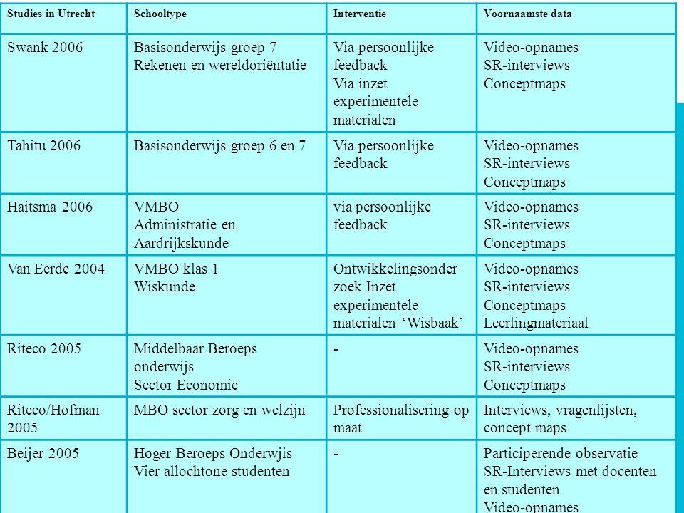 10Lectoraat Lesgeven in de Multiculturele School 2008 Studies in UtrechtSchooltypeInterventieVoornaamste data Swank 2006Basisonderwijs groep 7 Rekenen