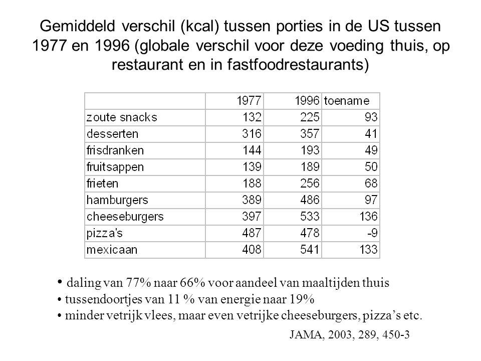 Gemiddeld verschil (kcal) tussen porties in de US tussen 1977 en 1996 (globale verschil voor deze voeding thuis, op restaurant en in fastfoodrestauran