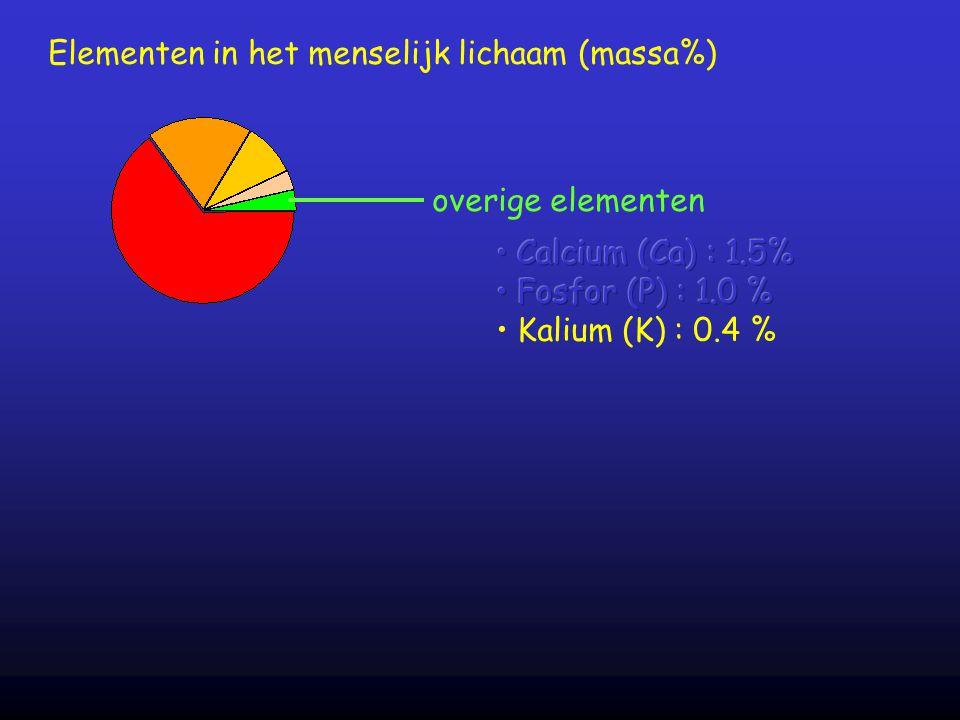 overige elementen Elementen in het menselijk lichaam (massa%)