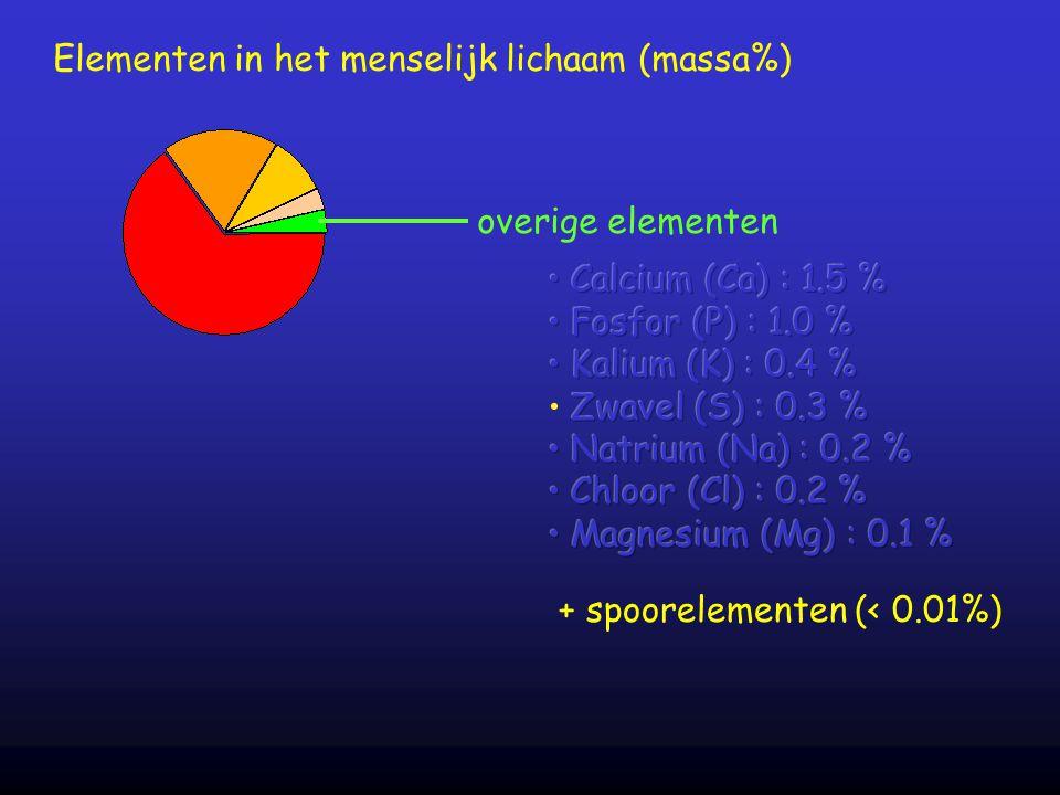 overige elementen Elementen in het menselijk lichaam (massa%) + spoorelementen (< 0.01%)