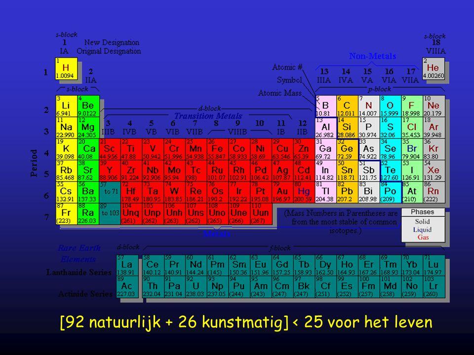 zuurstof (O) : 65% koolstof (C) : 18.5% waterstof (H) : 9.5% stikstof (N) : 3.3% overige elementen Elementen in het menselijk lichaam (massa%)