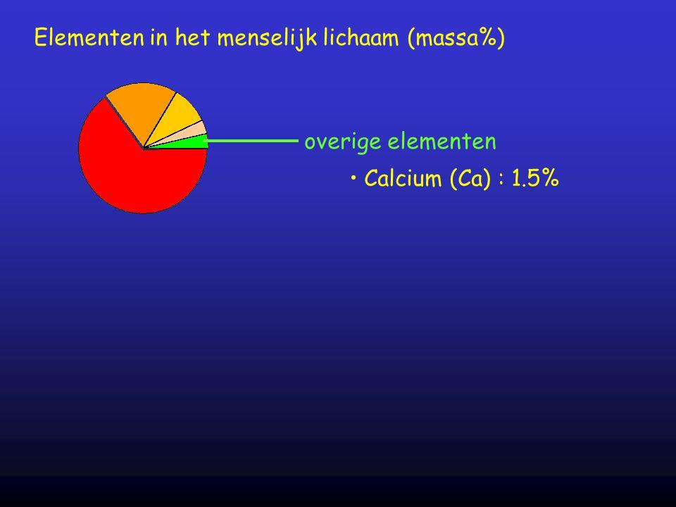 overige elementen Elementen in het menselijk lichaam (massa%) Calcium (Ca) : 1.5%