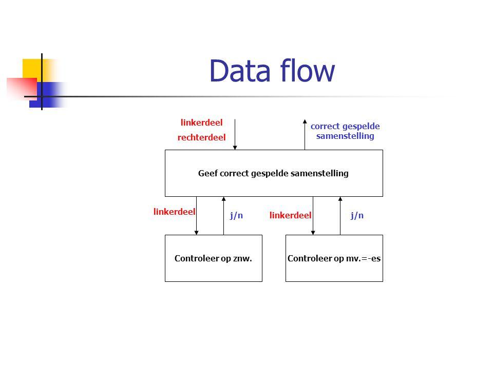 Data flow Geef correct gespelde samenstelling Controleer op znw.Controleer op mv.=-es linkerdeel rechterdeel correct gespelde samenstelling linkerdeel
