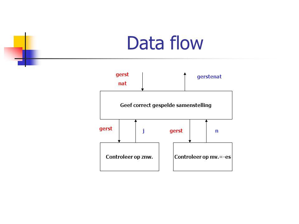 Data flow Geef correct gespelde samenstelling Controleer op znw.Controleer op mv.=-es gerst nat gerstenat gerst jn