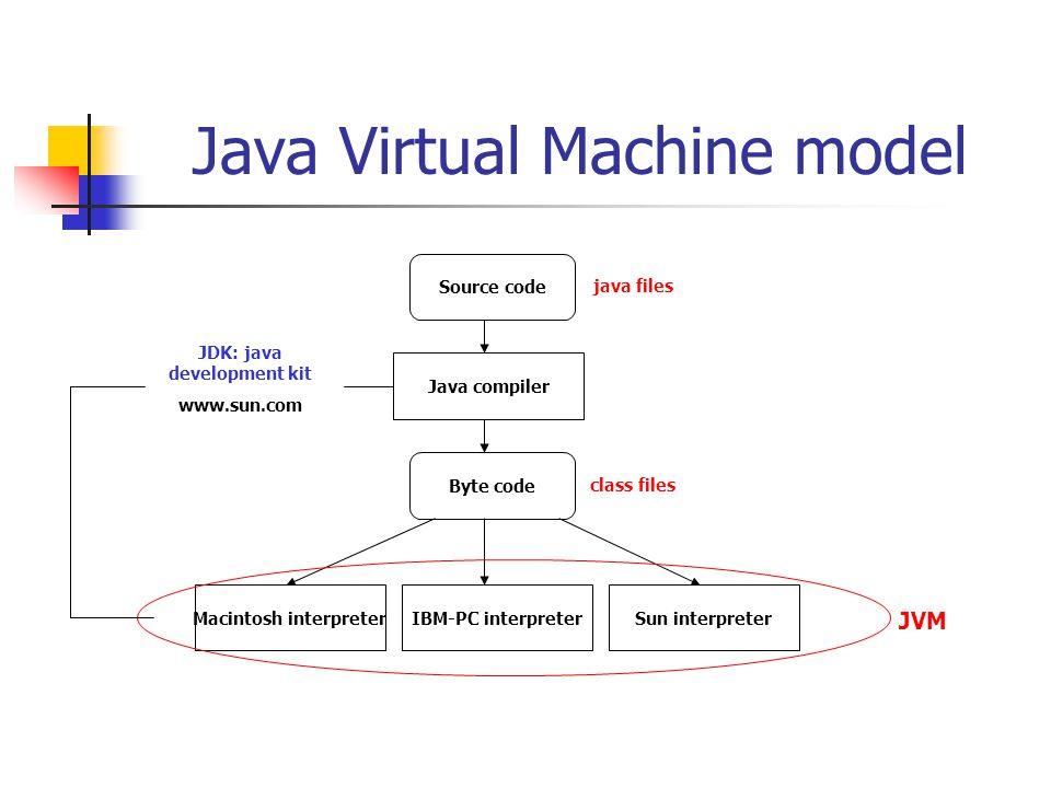 Java Virtual Machine model Source code Byte code Java compiler Macintosh interpreterIBM-PC interpreterSun interpreter JVM java files class files JDK: