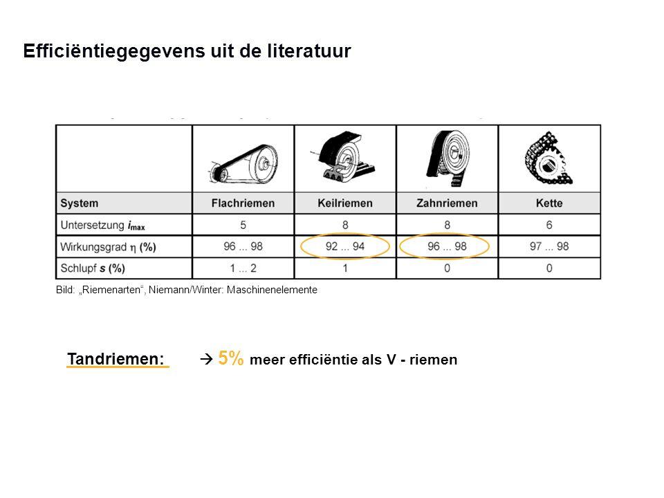 """Efficiëntiegegevens uit de literatuur Bild: """"Riemenarten"""", Niemann/Winter: Maschinenelemente Tandriemen:  5% meer efficiëntie als V - riemen"""