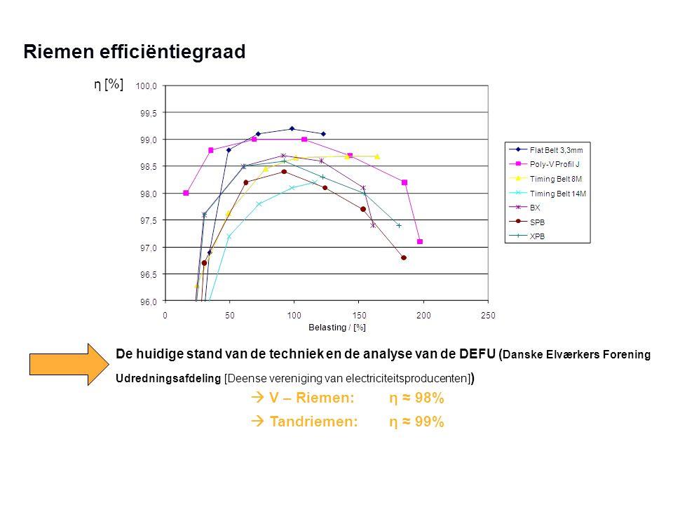 Riemen efficiëntiegraad η [%] De huidige stand van de techniek en de analyse van de DEFU ( Danske Elværkers Forening Udredningsafdeling [Deense vereni