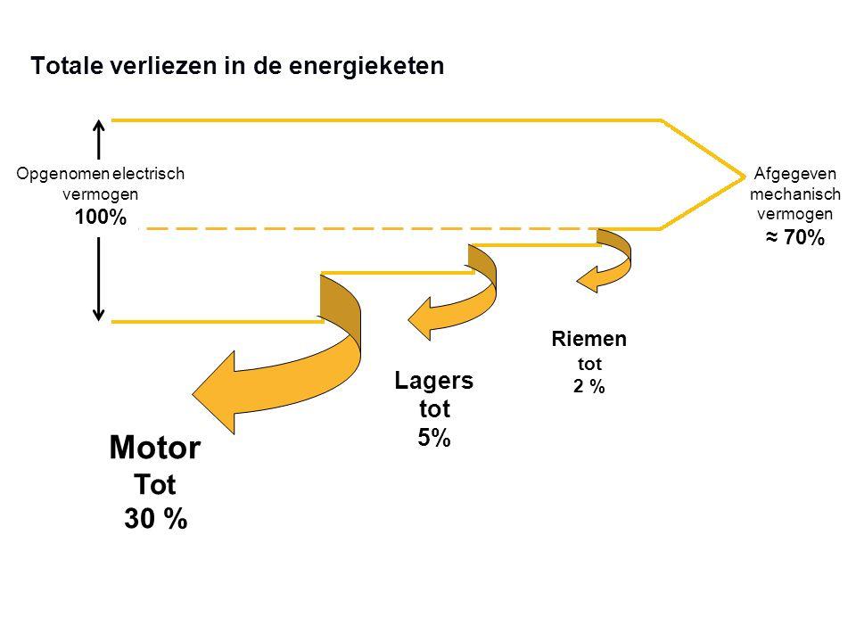 Totale verliezen in de energieketen Afgegeven mechanisch vermogen ≈ 70% Opgenomen electrisch vermogen 100% Riemen tot 2 % Lagers tot 5% Motor Tot 30 %