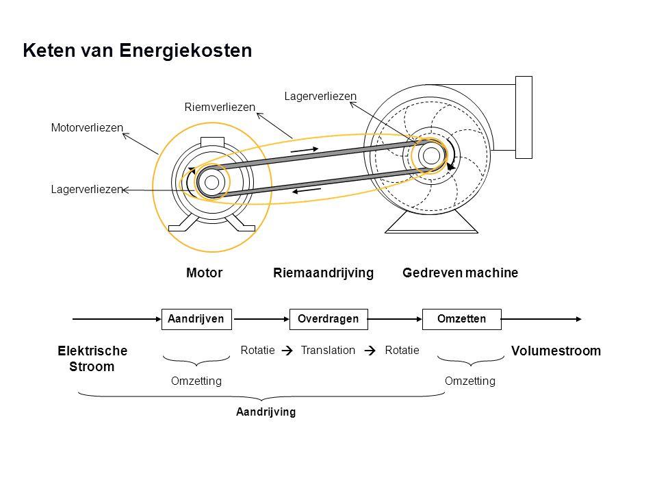 Keten van Energiekosten Motorverliezen Riemverliezen Lagerverliezen Aandrijven Motor Overdragen Riemaandrijving Omzetten Gedreven machine Rotatie Elek