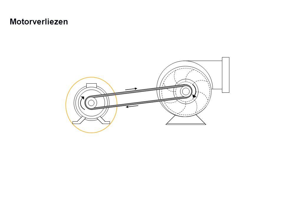 Efficiëntieverliezen in de elektrische motor  S troomwarmteverliezen  Kernverliezen (magnetisch)  Wervelstroomverliezen  Wrijvingsverliezen  Lager wrijvingsverliezen  Luchtwrijvingsverliezen  Ventilatie verliezen  Koperverliezen  Ijzerverliezen Afgevoerd elektrisch Vermogen P 2 Koperverliezen Ijzerverliezen Koperverliezen Wrijvingsverliezen Aangevoerd elektrisch Vermogen P 1 Rotor Stator