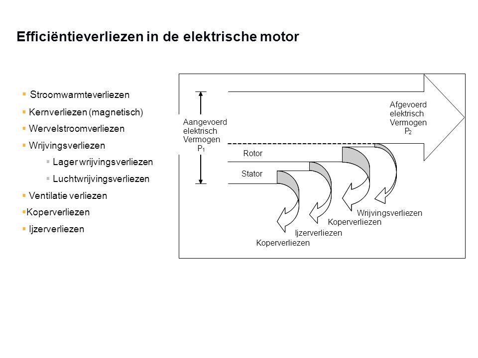 Efficiëntieverliezen in de elektrische motor  S troomwarmteverliezen  Kernverliezen (magnetisch)  Wervelstroomverliezen  Wrijvingsverliezen  Lage