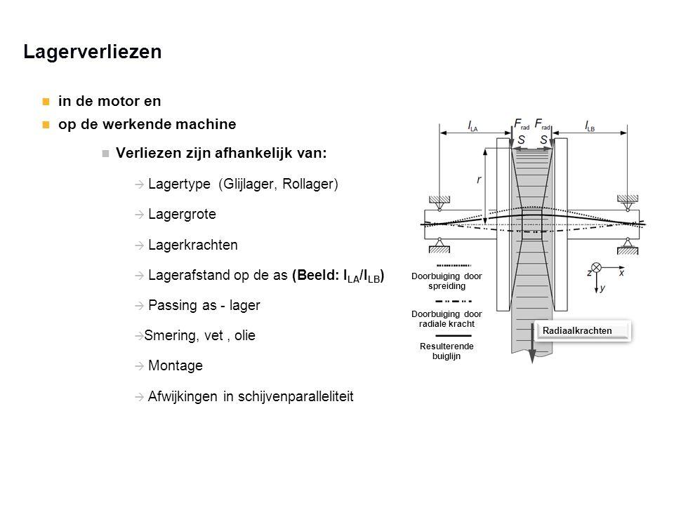 in de motor en op de werkende machine Verliezen zijn afhankelijk van:  Lagertype (Glijlager, Rollager)  Lagergrote  Lagerkrachten  Lagerafstand op