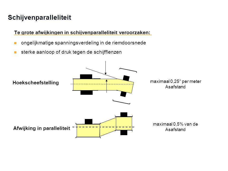 maximaal 0,25° per meter Asafstand maximaal 0,5% van de Asafstand Hoekscheefstelling Afwijking in paralleliteit Te grote afwijkingen in schijvenparall