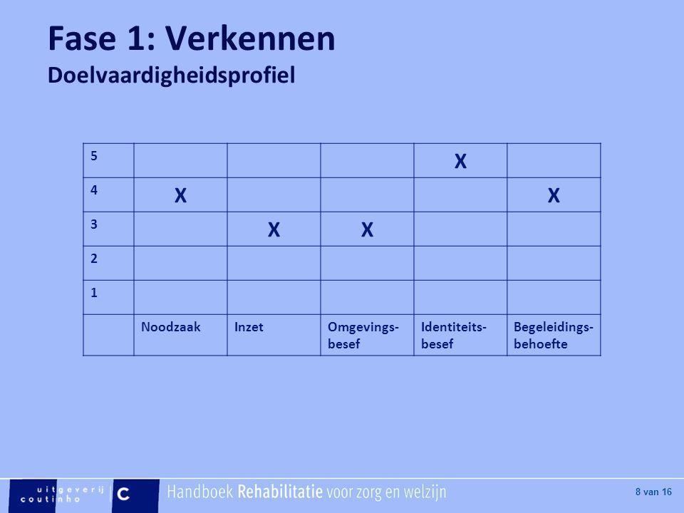 [Hier titel van boek] [Hier plaatje invoegen] 8 van 16 Fase 1: Verkennen Doelvaardigheidsprofiel 5 X 4 XX 3 XX 2 1 NoodzaakInzetOmgevings- besef Ident