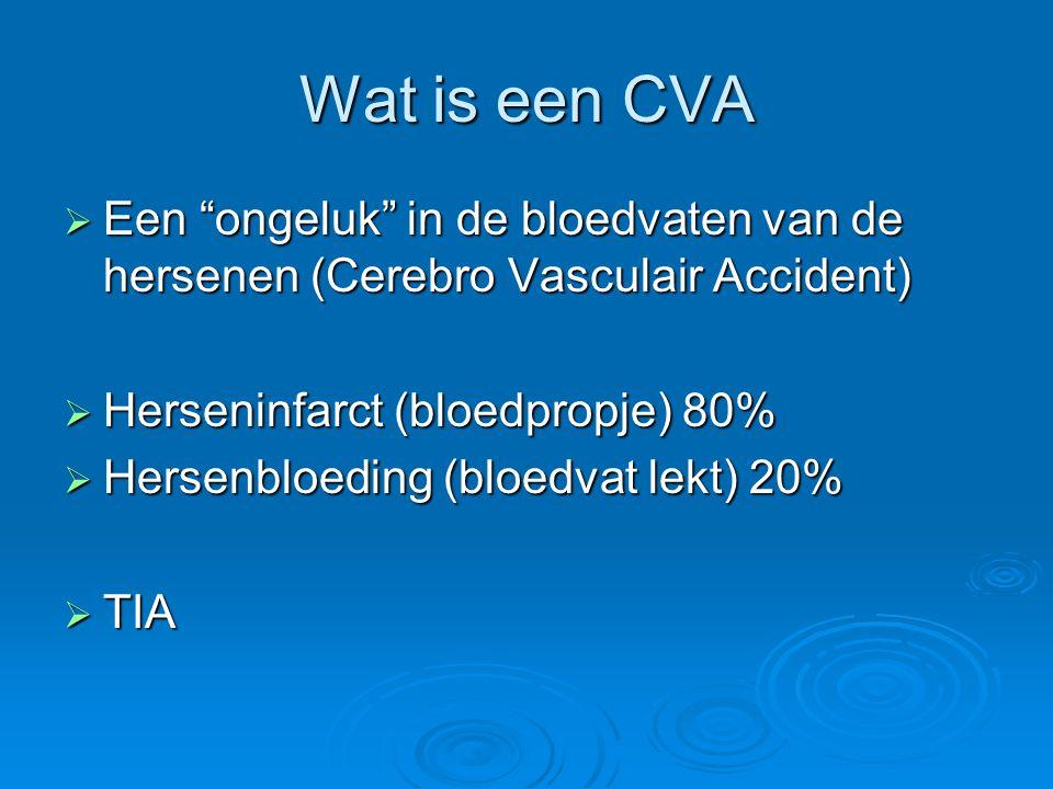Wat is een CVA  Een ongeluk in de bloedvaten van de hersenen (Cerebro Vasculair Accident)  Herseninfarct (bloedpropje) 80%  Hersenbloeding (bloedvat lekt) 20%  TIA
