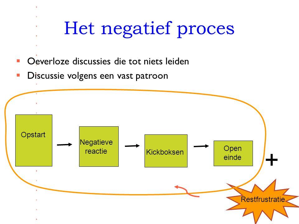 Het negatief proces  Oeverloze discussies die tot niets leiden  Discussie volgens een vast patroon Opstart Negatieve reactie Kickboksen Open einde R