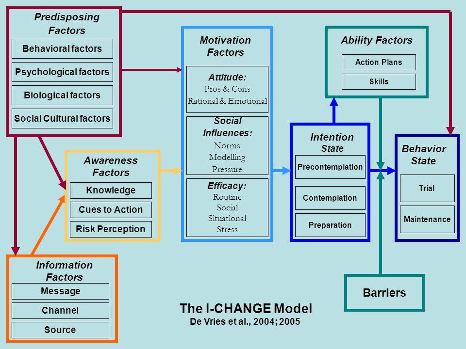 Trial Maintenance Action Plans Skills Behavior State Precontemplation Contemplation Preparation Motivation Factors Attitude: Pros & Cons Rational & Em