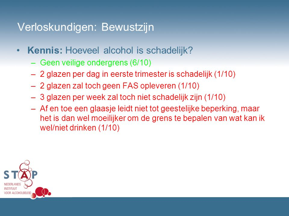 Verloskundigen: Bewustzijn Kennis: Hoeveel alcohol is schadelijk? –Geen veilige ondergrens (6/10) –2 glazen per dag in eerste trimester is schadelijk