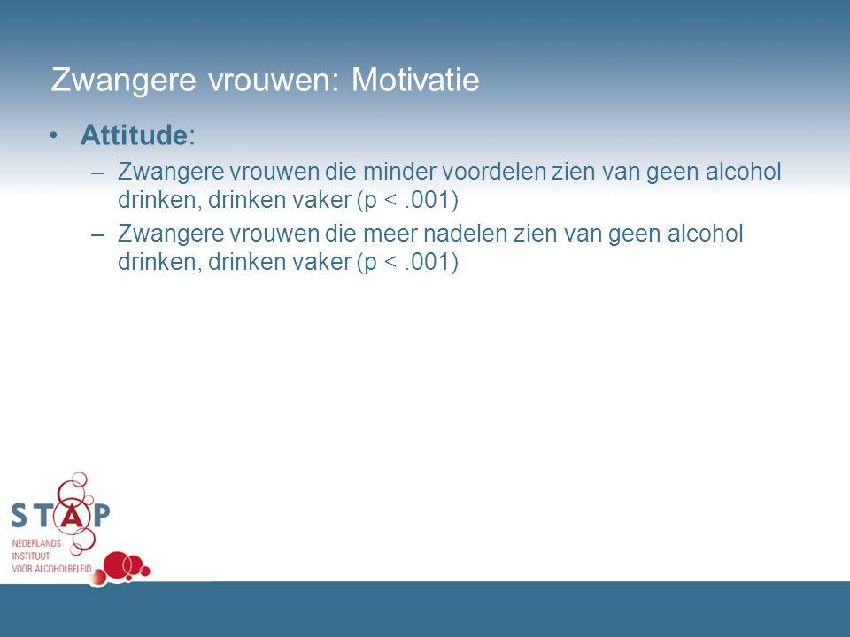 Zwangere vrouwen: Motivatie Attitude: –Zwangere vrouwen die minder voordelen zien van geen alcohol drinken, drinken vaker (p <.001) –Zwangere vrouwen