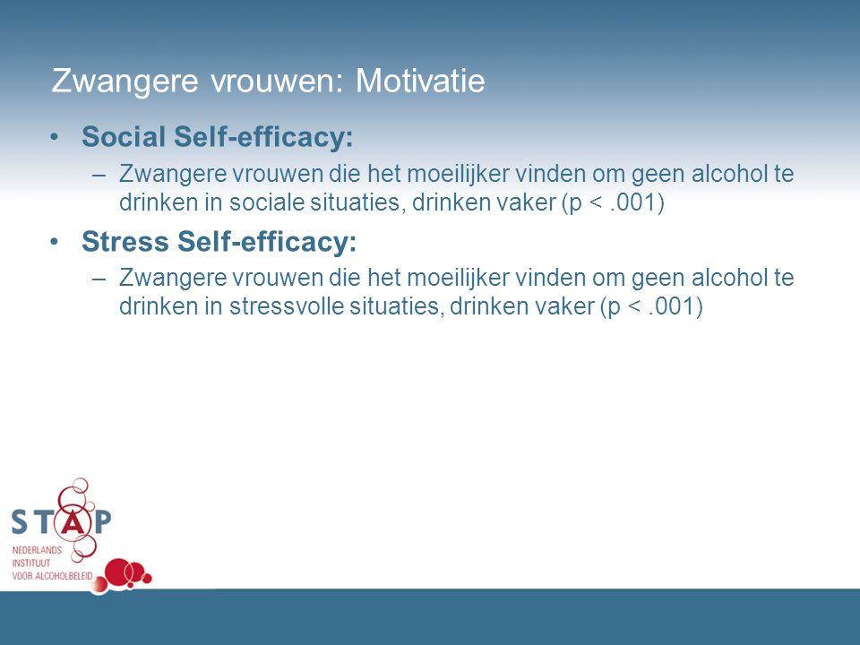 Zwangere vrouwen: Motivatie Social Self-efficacy: –Zwangere vrouwen die het moeilijker vinden om geen alcohol te drinken in sociale situaties, drinken
