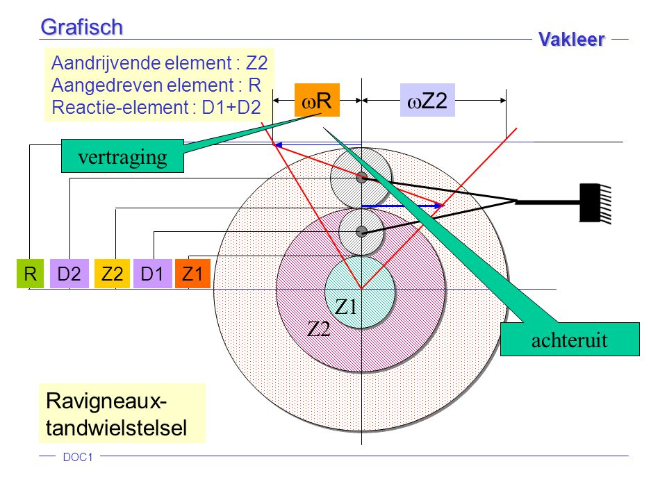 DOC1 Vakleer Z1 Z2 Ravigneaux- tandwielstelsel RD2D1 Aandrijvende element : Z2 Aangedreven element : R Reactie-element : D1+D2  Z2 RRGrafisch vertr