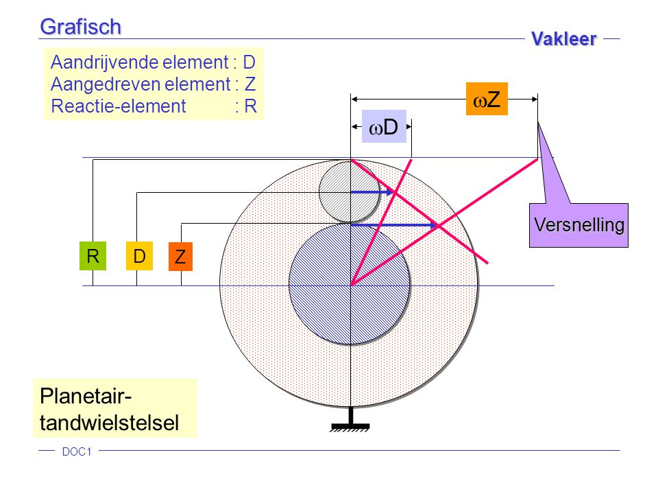 DOC1 Vakleer Z D R DD Aandrijvende element : D Aangedreven element : Z Reactie-element : R ZZ Planetair- tandwielstelsel Versnelling Grafisch