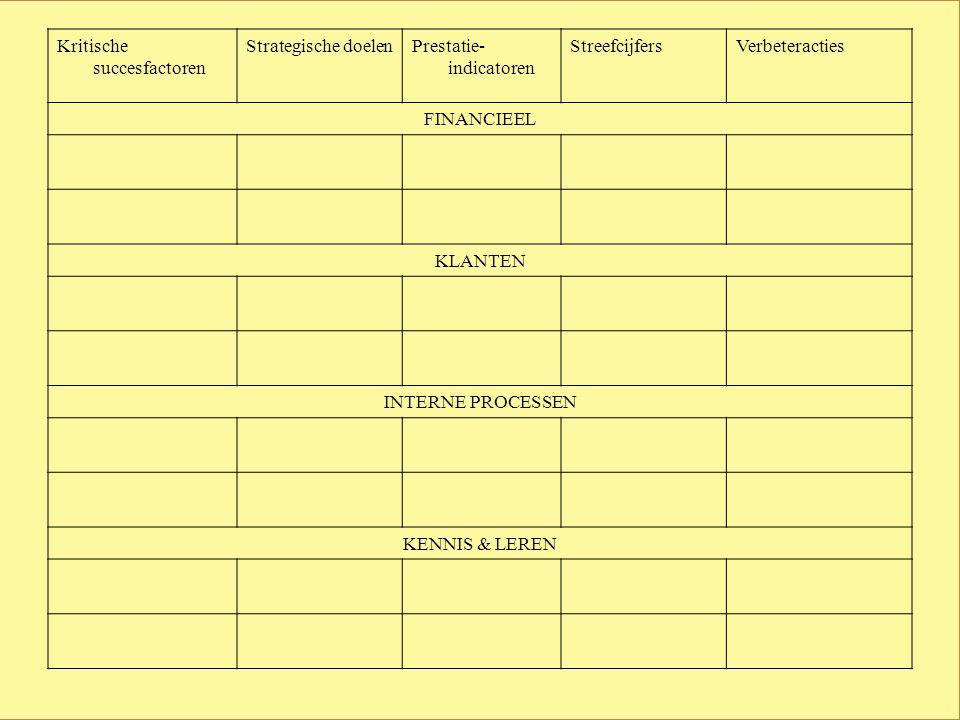Kritische succesfactoren Strategische doelenPrestatie- indicatoren StreefcijfersVerbeteracties FINANCIEEL KLANTEN INTERNE PROCESSEN KENNIS & LEREN