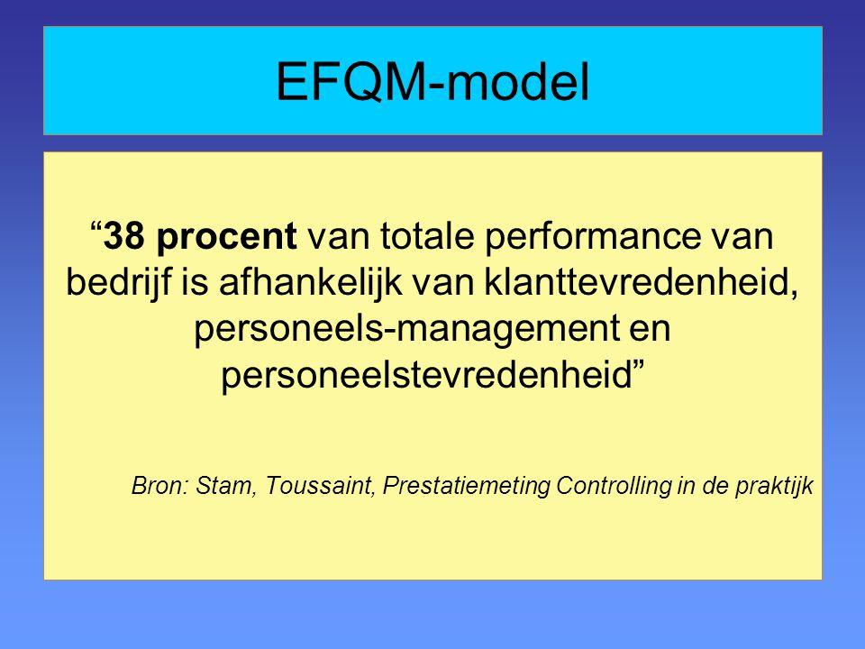 38 procent van totale performance van bedrijf is afhankelijk van klanttevredenheid, personeels-management en personeelstevredenheid Bron: Stam, Toussaint, Prestatiemeting Controlling in de praktijk