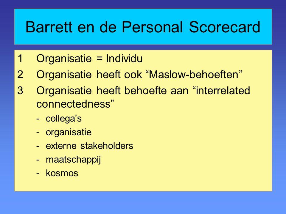 Barrett en de Personal Scorecard 1Organisatie = Individu 2Organisatie heeft ook Maslow-behoeften 3Organisatie heeft behoefte aan interrelated connectedness -collega's -organisatie -externe stakeholders -maatschappij -kosmos