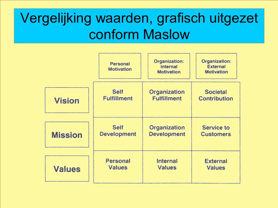 Vergelijking waarden, grafisch uitgezet conform Maslow