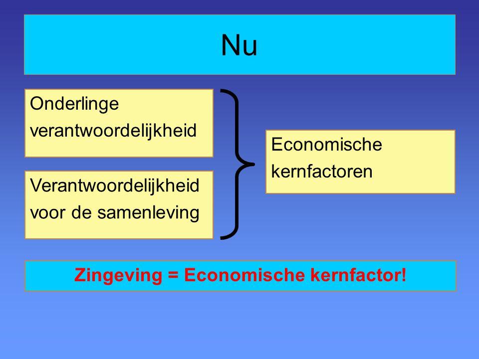 Nu Economische kernfactoren Onderlinge verantwoordelijkheid Verantwoordelijkheid voor de samenleving Zingeving = Economische kernfactor!