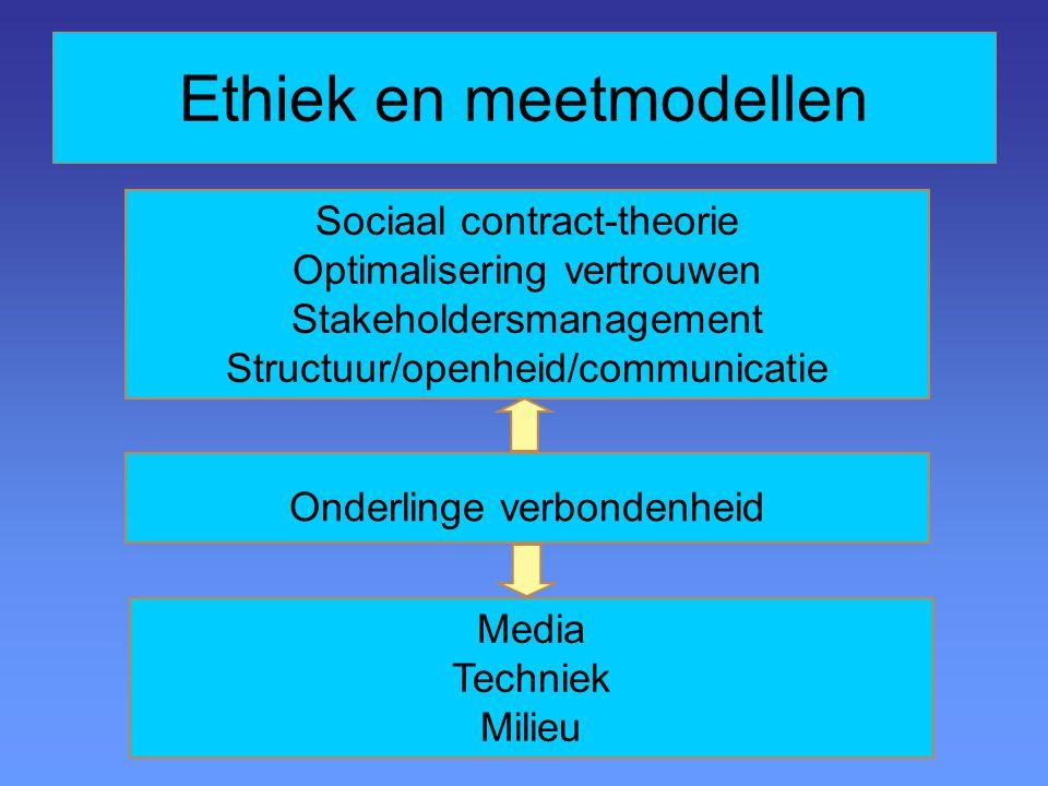 Sociaal contract-theorie Optimalisering vertrouwen Stakeholdersmanagement Structuur/openheid/communicatie Onderlinge verbondenheid Media Techniek Milieu Ethiek en meetmodellen