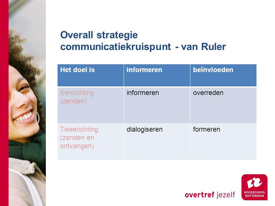 Overall strategie communicatiekruispunt - van Ruler Het doel isinformerenbeïnvloeden Eenrichting (zenden) informerenoverreden Tweerichting (zenden en