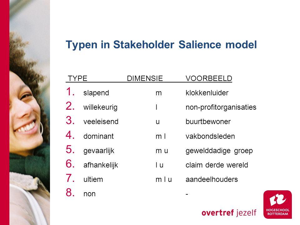 Typen in Stakeholder Salience model TYPE DIMENSIEVOORBEELD 1. slapendmklokkenluider 2. willekeuriglnon-profitorganisaties 3. veeleisendubuurtbewoner 4