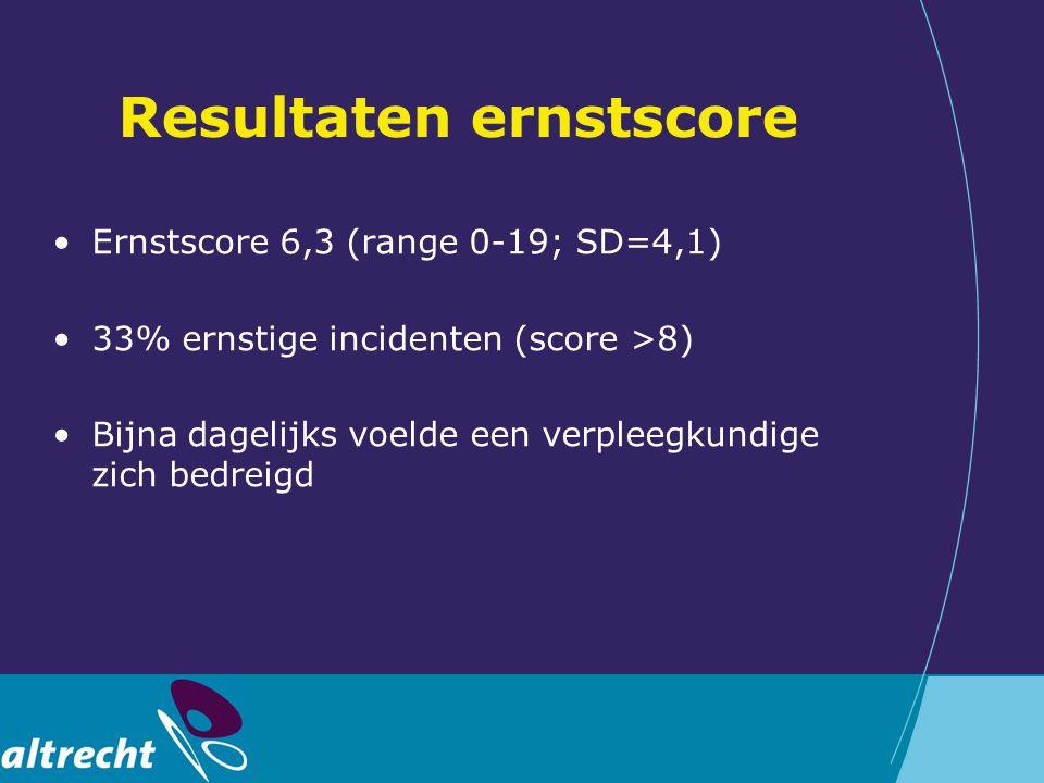 Resultaten ernstscore Ernstscore 6,3 (range 0-19; SD=4,1) 33% ernstige incidenten (score >8) Bijna dagelijks voelde een verpleegkundige zich bedreigd